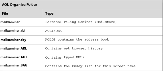 AOL Folder Information