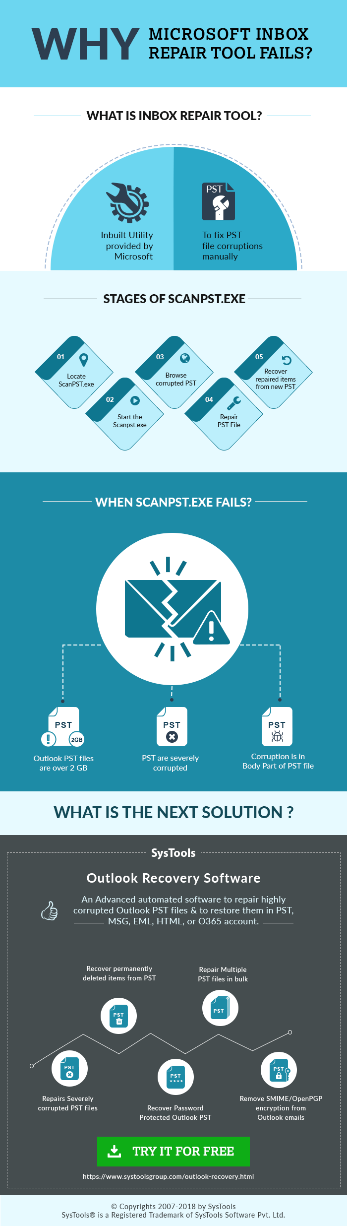 What To Do If Scanpst Fails