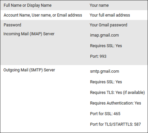 How to Enable POP3 and IMAP in Gmail Account - Complete Setup