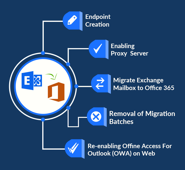 Migrate from On-Premise Exchange 2013, 2010, 2003 to Office
