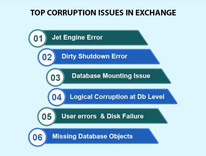 Top corruption issues