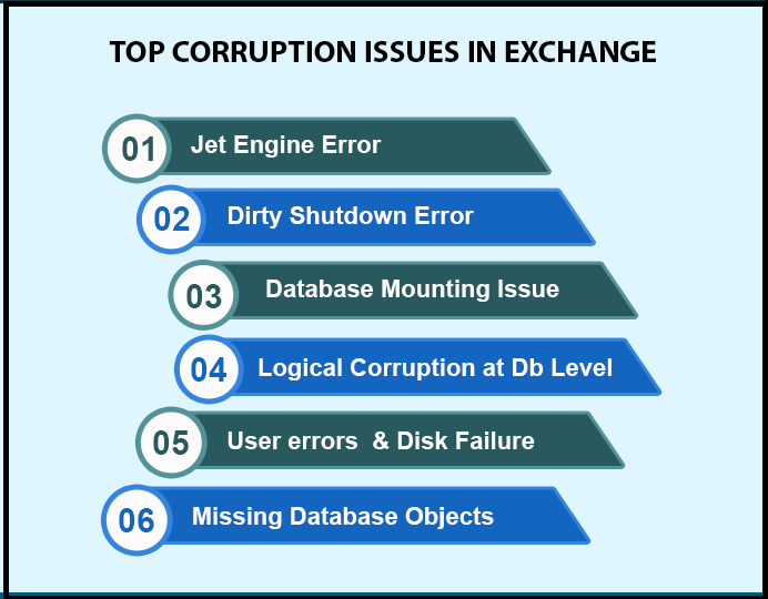 Issues in Exchange server