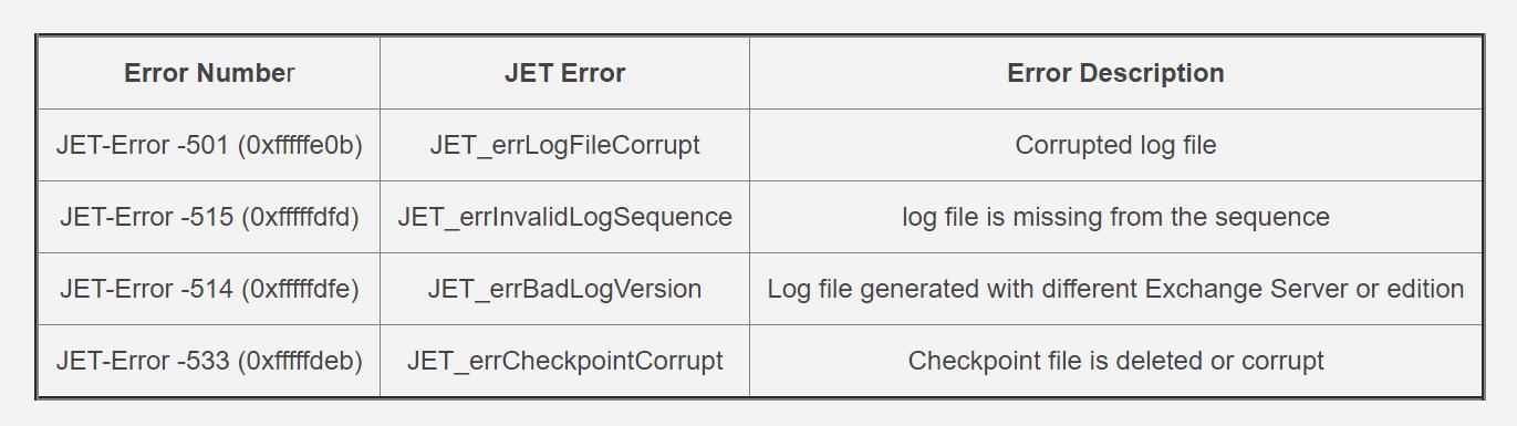 log file error